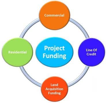 Project Funding For Startup or Business | FinancialDealz